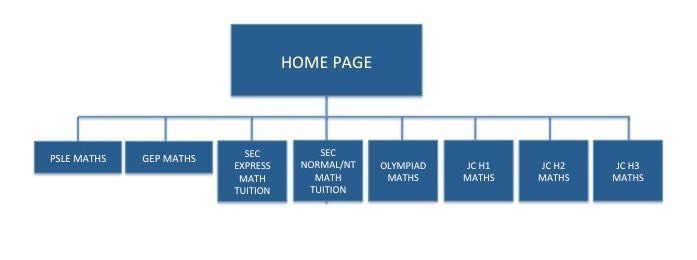 internet marketing for tuition