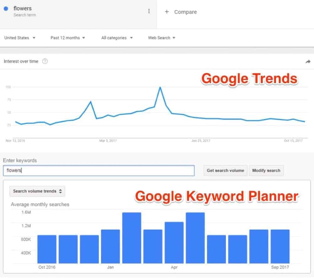 use google trends to see when are the ups and downs of search volumes