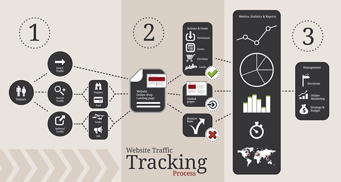 4 Web Traffic Metrics to Keep Your Eyes On Always