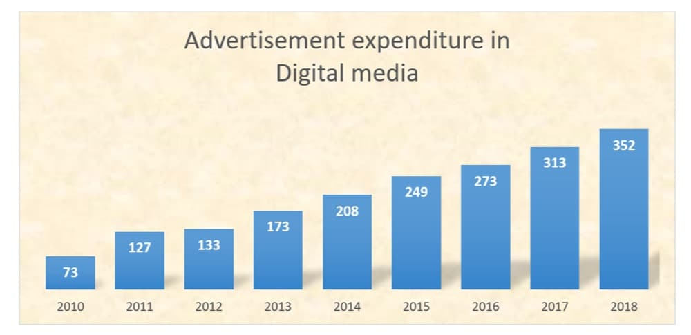 expenditure in digital media singapore