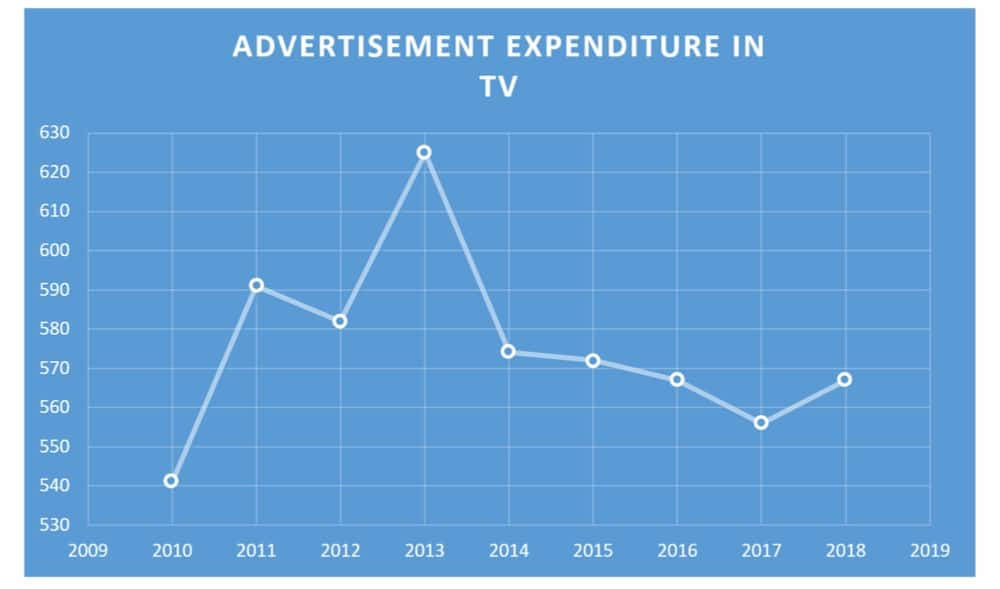 marketing expenditure on TV in singapore