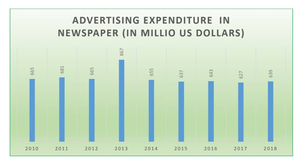 marketing spend on newspapers singapore