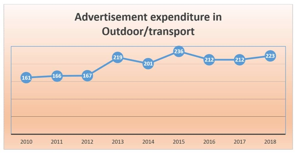 outdoor advertising spend in singapore