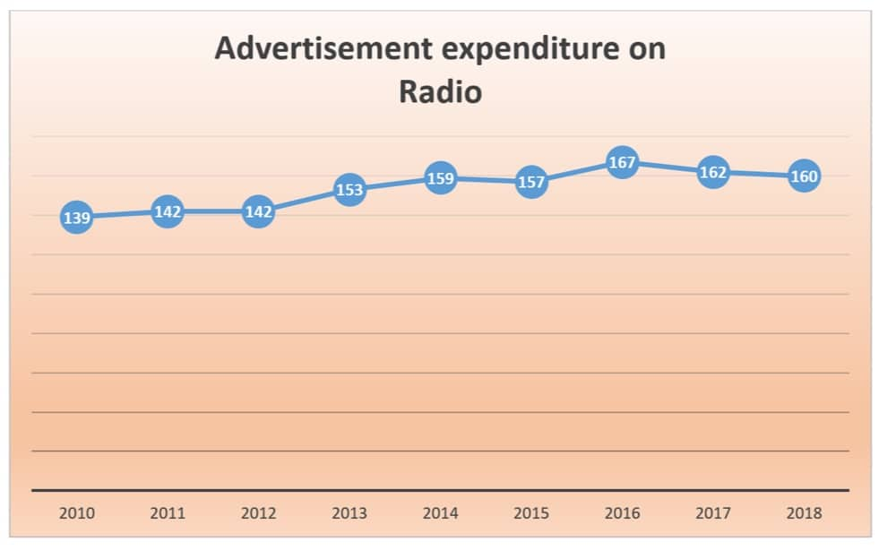 radio marketing spend in singapore