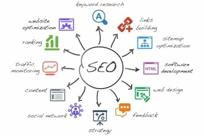 mind mapping for seo campaigns