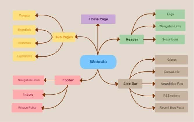 using mindmaps to design a website