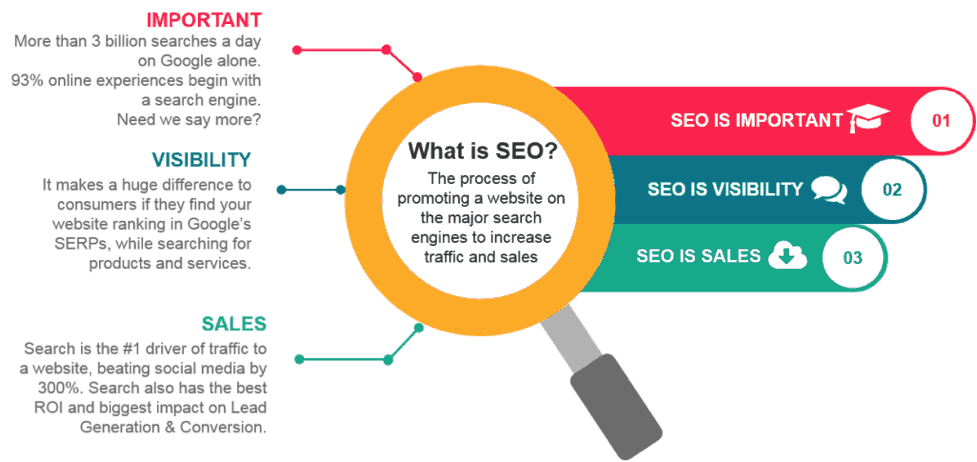 What is SEO and How Does it Work? 2