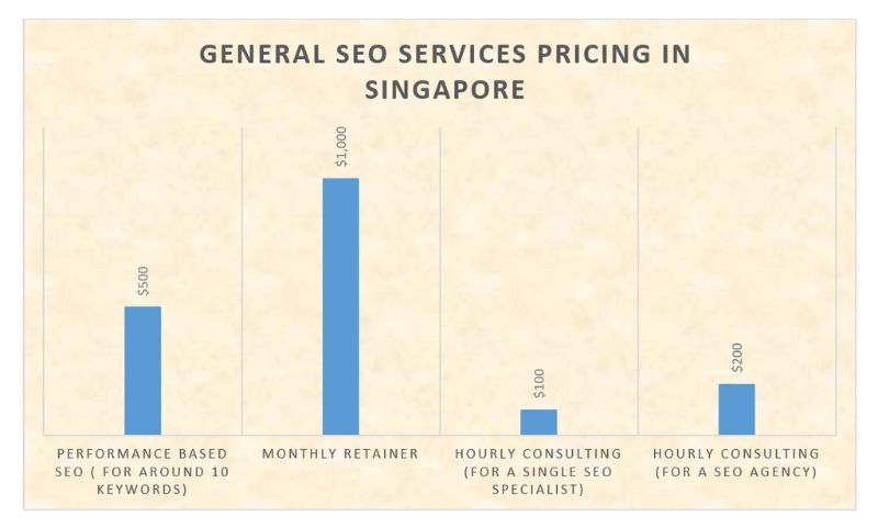 seo services pricing in Singapore