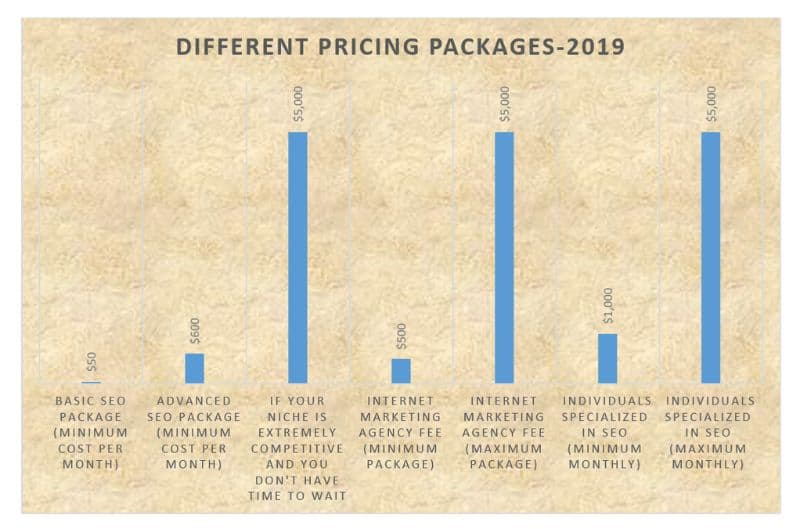 Singapore seo pricing packages
