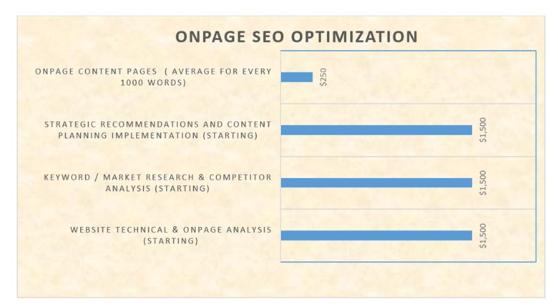 on-page seo optimisation