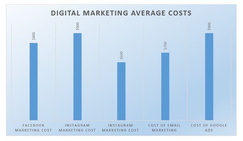 digital marketing average costs