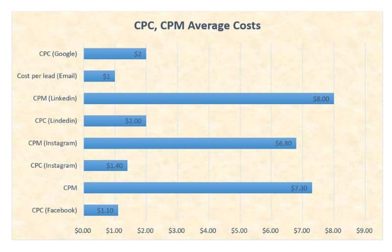 CPC and CPM average costs