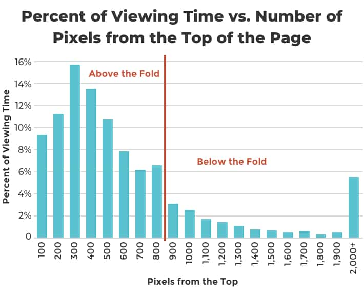 Percent-of-Viewing-Time-vs.-Number-of-Pixels-from-the-Top-of-the-Page