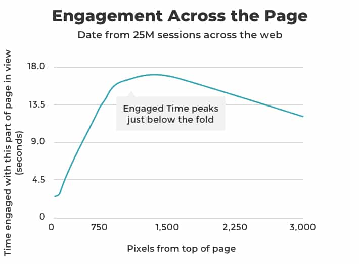 engagement-across-the-page