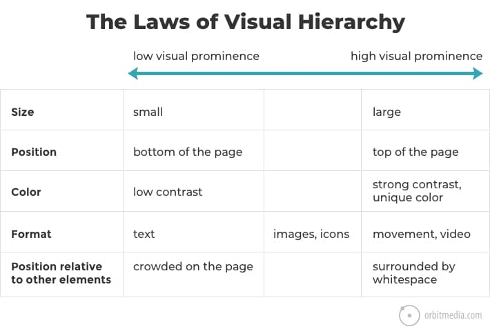 laws-visual-hierarchy