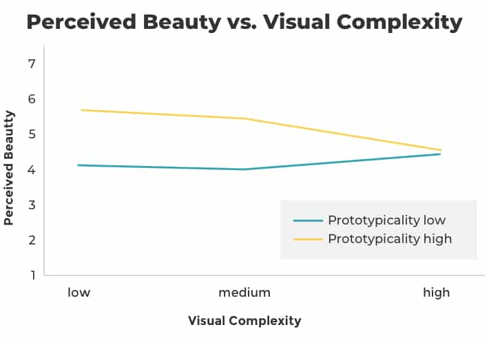 visual-complexity