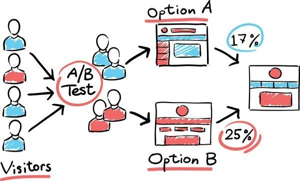 What A/B Testing test should you use?