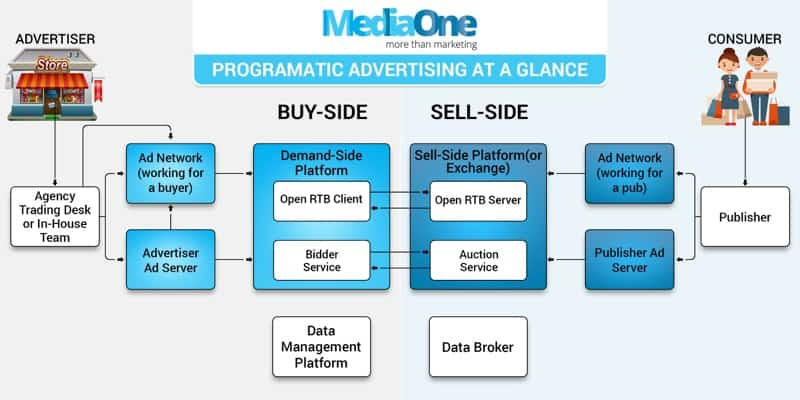 programmatic advertising flow chart