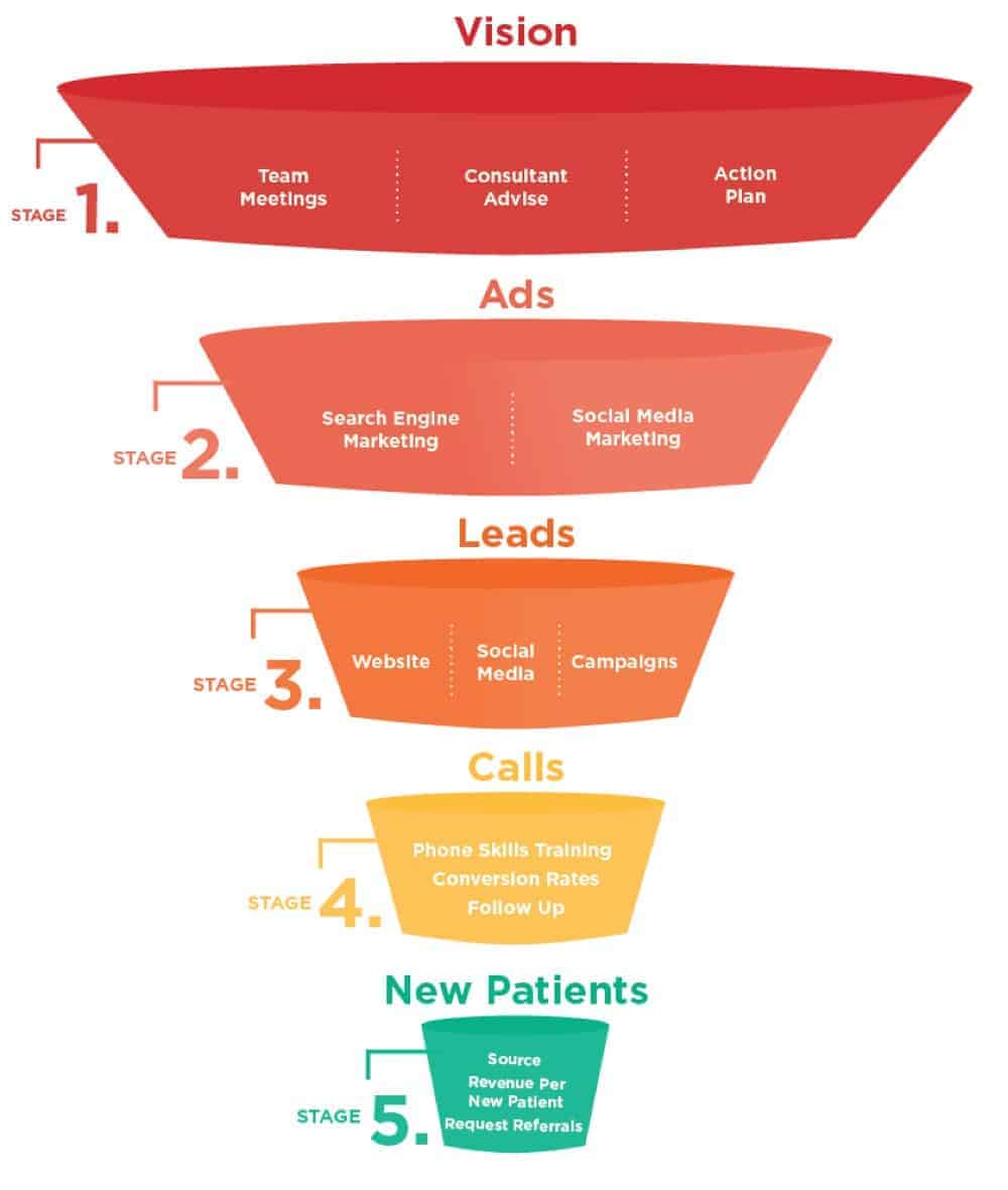 digital marketing strategy for healthcare in singapore
