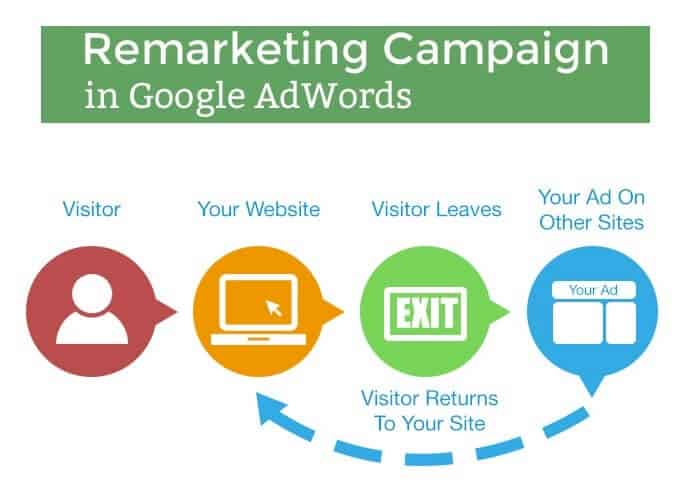 how remarketing works singapore