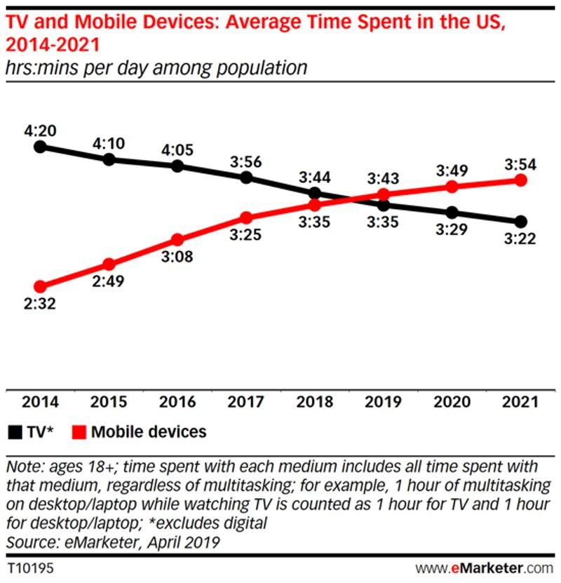 Reaching Your Singapore Audience Via Mobile Marketing 6