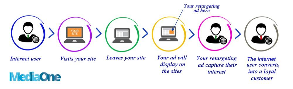 remarketing for singapore business marketing