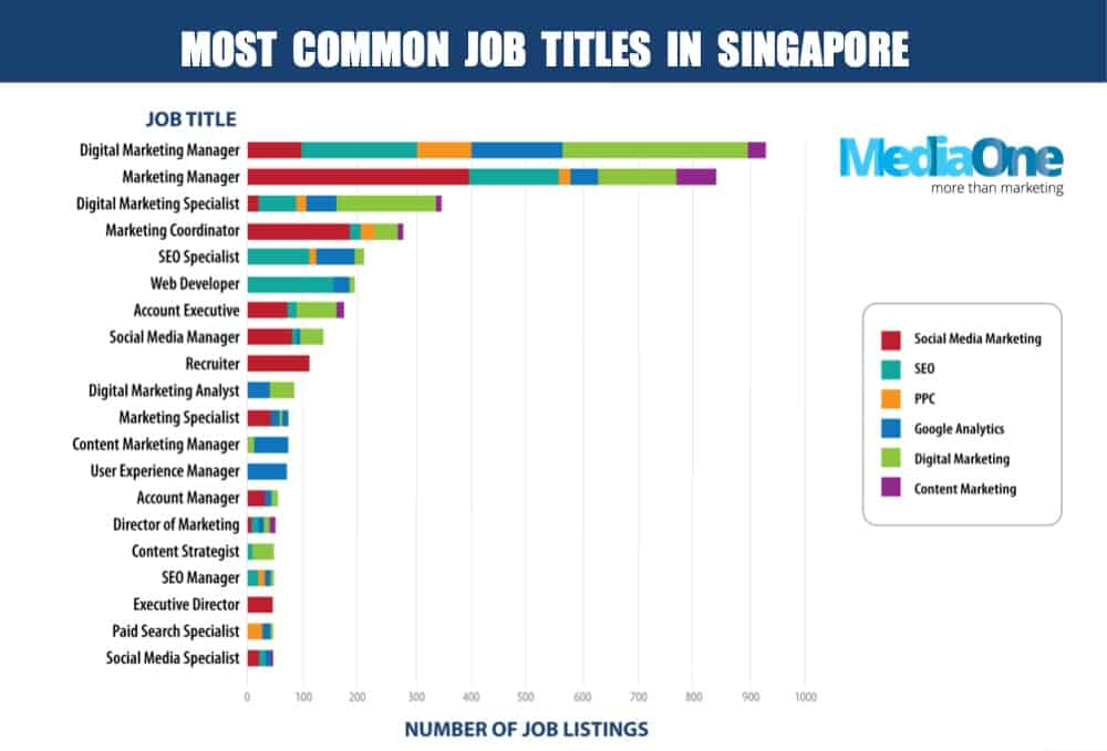 most common digital marketing job titles in singapore