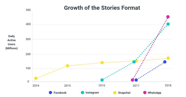 performance of social media stories