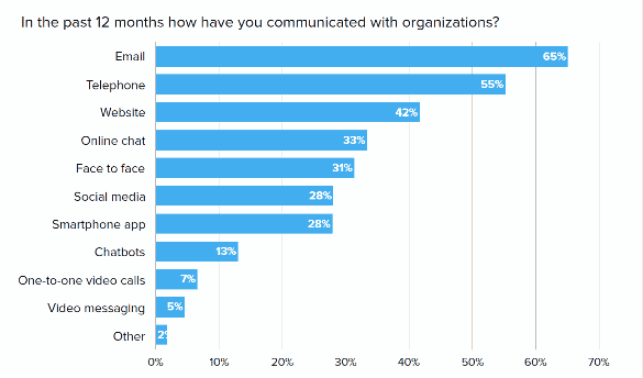 preferred means of communication by companies