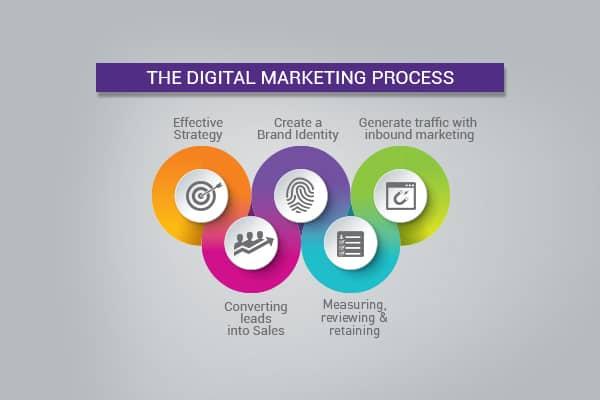 digital marketing in Singapore