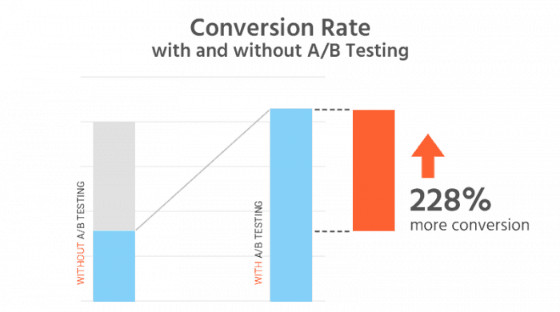 conversion rate optimisation a/b testing
