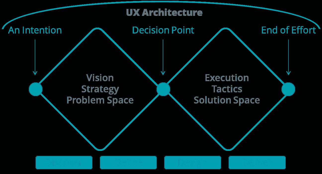 UX Design tactics MediaOne