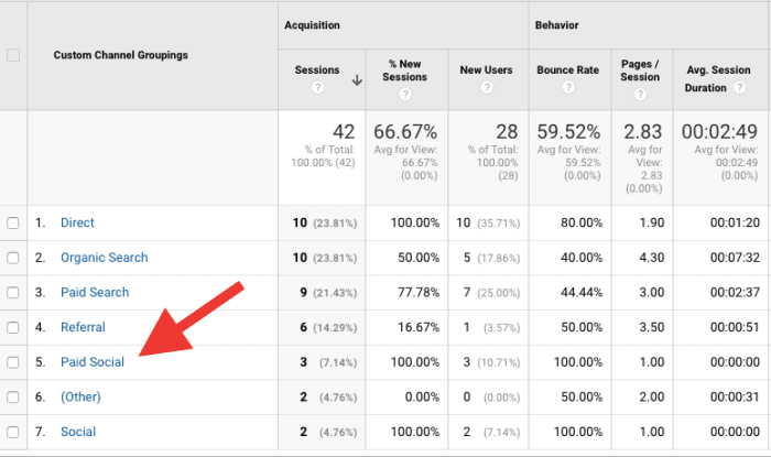 7 Primary Google Analytics Channels You Should Never Sideline image10