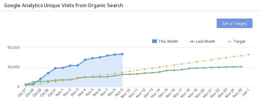 7 Primary Google Analytics Channels You Should Never Sideline image7