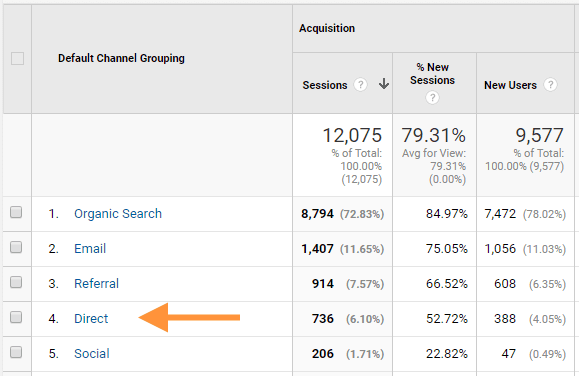 7 Primary Google Analytics Channels You Should Never Sideline image8