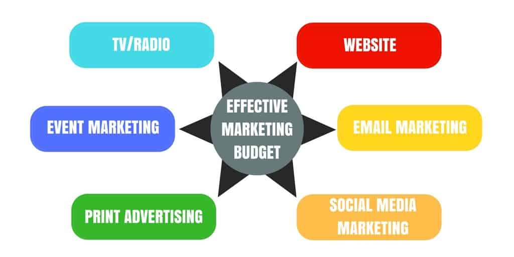 planning for marketing campaigns in Singapore