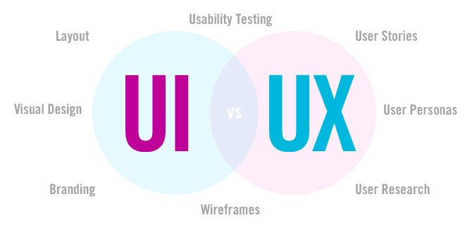 top UI and UX designers in Singapore