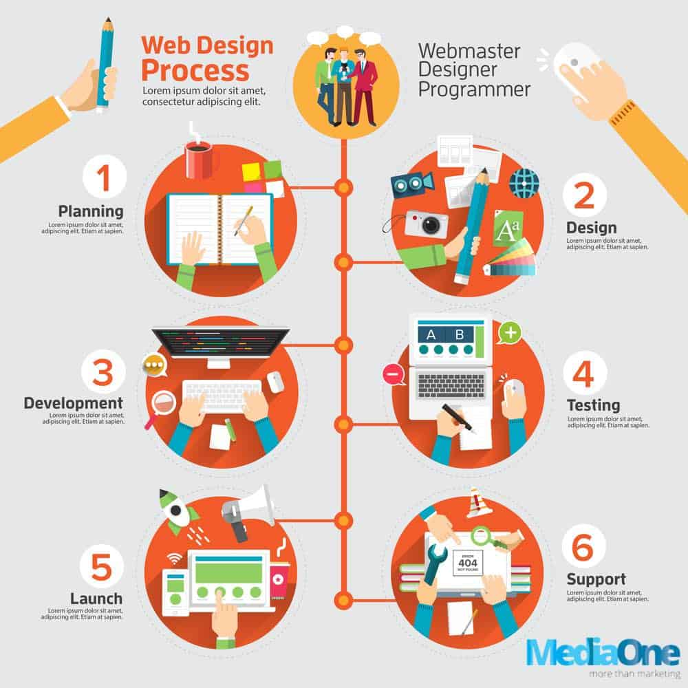 web design processes to note in singapore