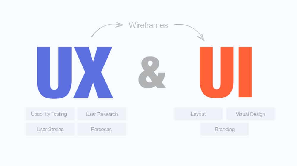 website UI/UX in Singapore