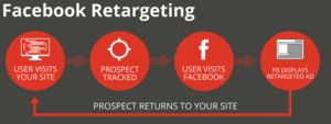 How to Do Facebook Retargeting in Singapore