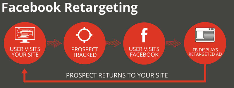Facebook retargeting in Singapore