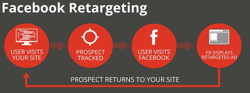Facebook retargeting in Singapore