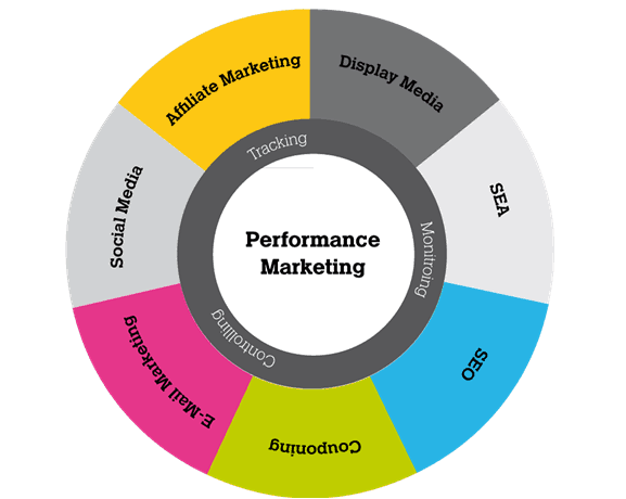 What Is Performance Marketing In The Singapore Context?