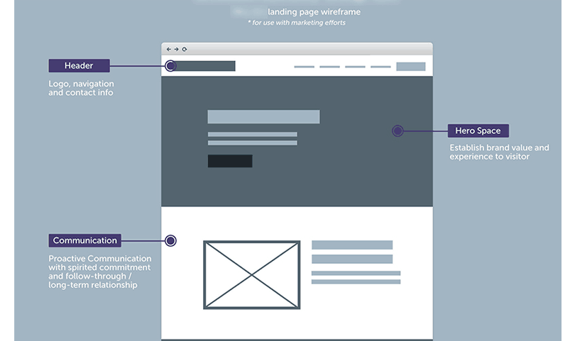 website visual hierachy