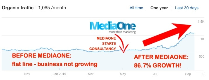 mediaone digital marketing consultation for a singapore top accounting firm