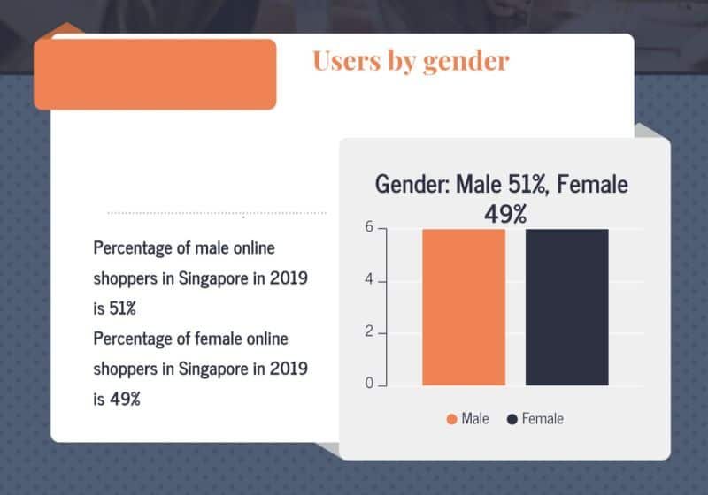 ecommerce users by gender in Singapore