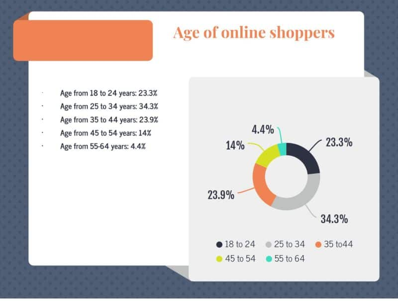 age of online shopping users in Singapore