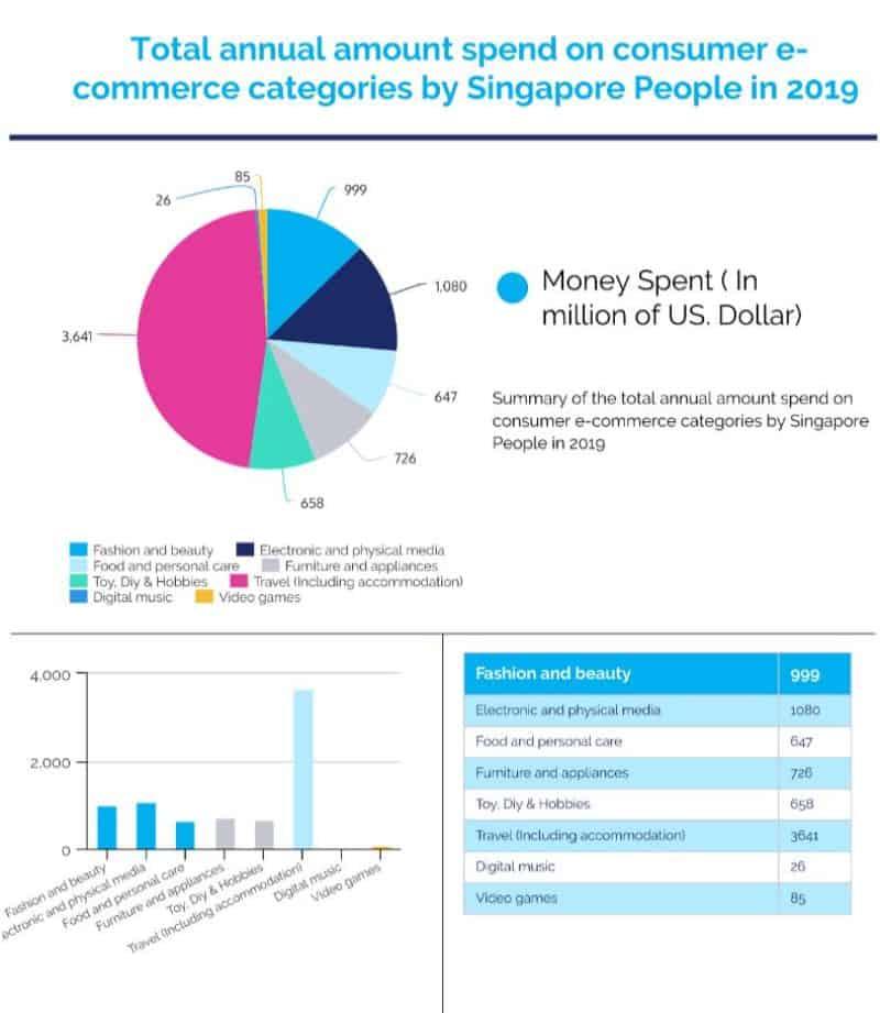 total consumer spending online