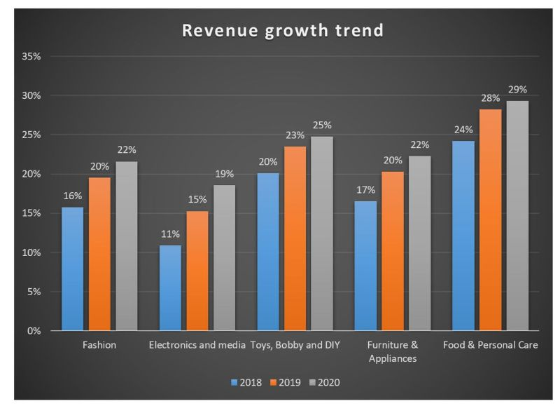 revenue growth trend