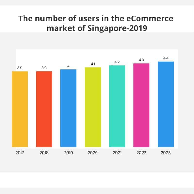 e-commerce market users in Singapore